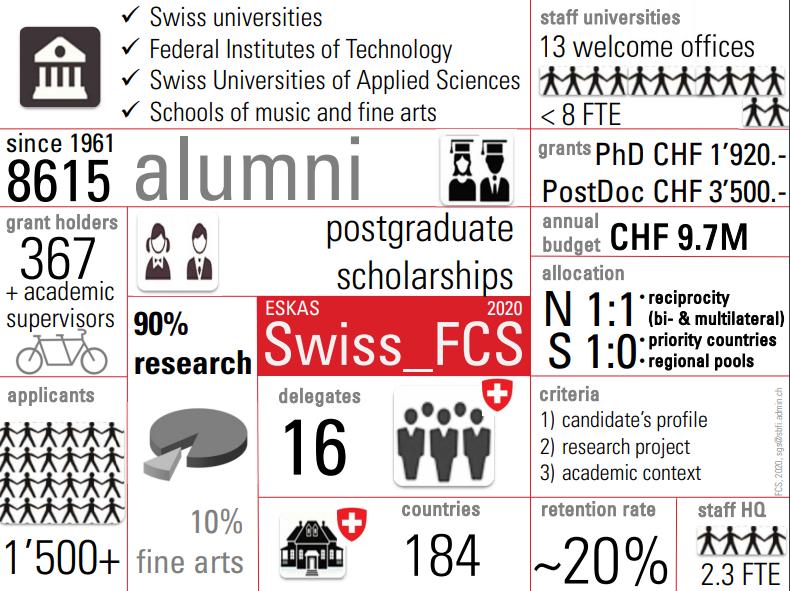 Швейцарские федеральные стипендии  на 2021/2022